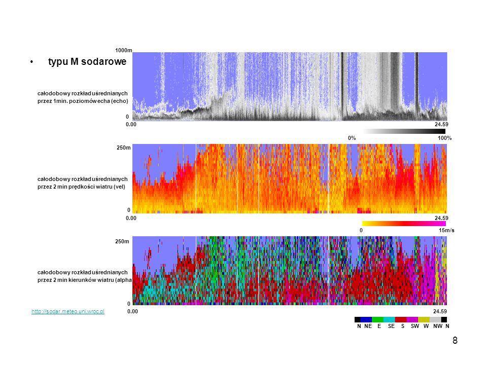 8 1000m typu M sodarowe całodobowy rozkład uśrednianych przez 1min. poziomów echa (echo) 0 0.00 24.59 250m całodobowy rozkład uśrednianych przez 2 min