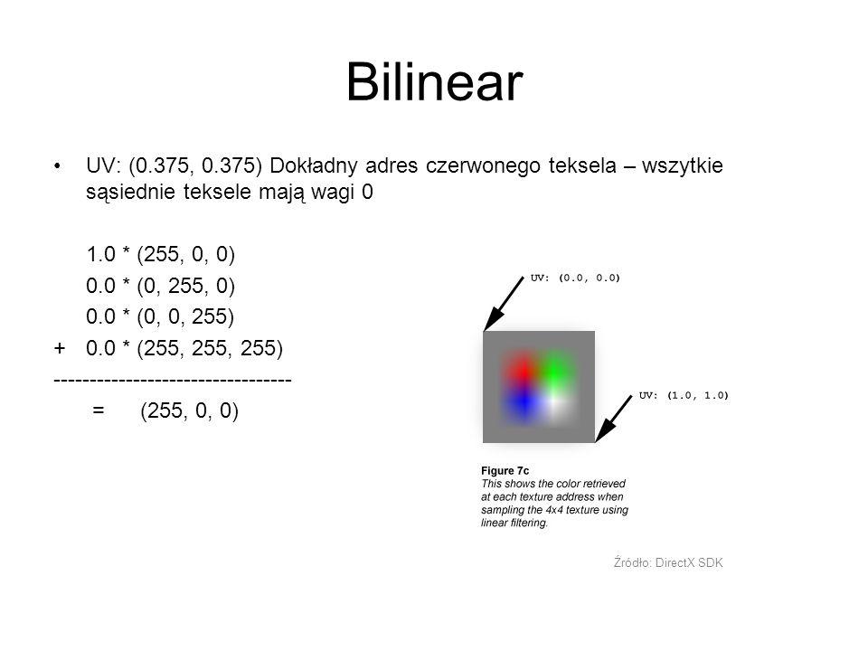 Bilinear UV: (0.375, 0.375) Dokładny adres czerwonego teksela – wszytkie sąsiednie teksele mają wagi 0 1.0 * (255, 0, 0) 0.0 * (0, 255, 0) 0.0 * (0, 0, 255) + 0.0 * (255, 255, 255) --------------------------------- = (255, 0, 0) Źródło: DirectX SDK