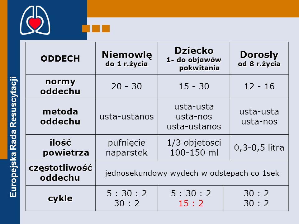 Europejska Rada Resuscytacji ODDECHNiemowlę do 1 r.życia Dziecko 1- do objawów pokwitania Dorosły od 8 r.życia normyoddechu 20 - 3015 - 3012 - 16 metodaoddechu usta-ustanos usta-usta usta-nos usta-ustanos usta-usta usta-nos ilość powietrza pufnięcie naparstek 1/3 objetosci 100-150 ml 0,3-0,5 litra częstotliwość oddechu jednosekundowy wydech w odstepach co 1sek cykle 5 : 30 : 2 30 : 2 5 : 30 : 2 15 : 2 30 : 2