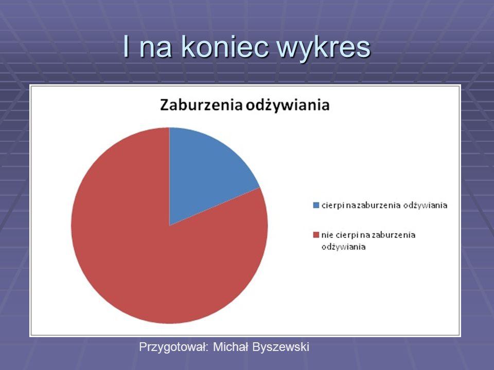 I na koniec wykres Przygotował: Michał Byszewski