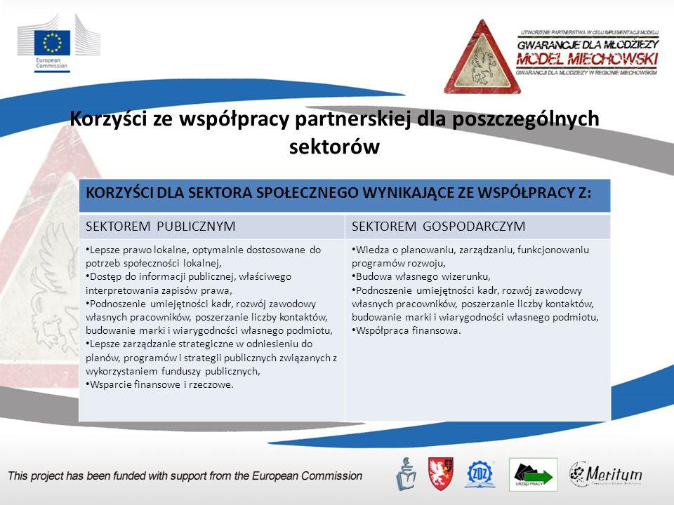 Korzyści ze współpracy partnerskiej dla poszczególnych sektorów KORZYŚCI DLA SEKTORA SPOŁECZNEGO WYNIKAJĄCE ZE WSPÓŁPRACY Z: SEKTOREM PUBLICZNYMSEKTOREM GOSPODARCZYM Lepsze prawo lokalne, optymalnie dostosowane do potrzeb społeczności lokalnej, Dostęp do informacji publicznej, właściwego interpretowania zapisów prawa, Podnoszenie umiejętności kadr, rozwój zawodowy własnych pracowników, poszerzanie liczby kontaktów, budowanie marki i wiarygodności własnego podmiotu, Lepsze zarządzanie strategiczne w odniesieniu do planów, programów i strategii publicznych związanych z wykorzystaniem funduszy publicznych, Wsparcie finansowe i rzeczowe.