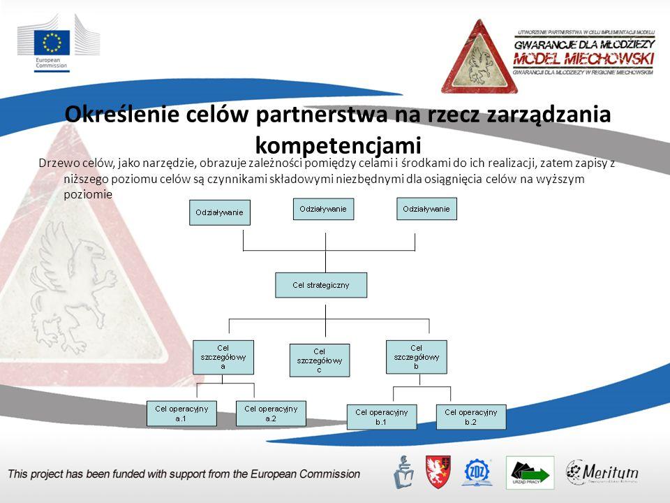 Określenie celów partnerstwa na rzecz zarządzania kompetencjami Drzewo celów, jako narzędzie, obrazuje zależności pomiędzy celami i środkami do ich realizacji, zatem zapisy z niższego poziomu celów są czynnikami składowymi niezbędnymi dla osiągnięcia celów na wyższym poziomie