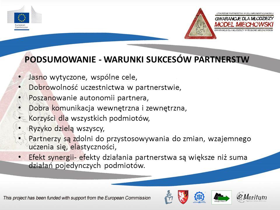 PODSUMOWANIE - WARUNKI SUKCESÓW PARTNERSTW Jasno wytyczone, wspólne cele, Dobrowolność uczestnictwa w partnerstwie, Poszanowanie autonomii partnera, Dobra komunikacja wewnętrzna i zewnętrzna, Korzyści dla wszystkich podmiotów, Ryzyko dzielą wszyscy, Partnerzy są zdolni do przystosowywania do zmian, wzajemnego uczenia się, elastyczności, Efekt synergii- efekty działania partnerstwa są większe niż suma działań pojedynczych podmiotów.