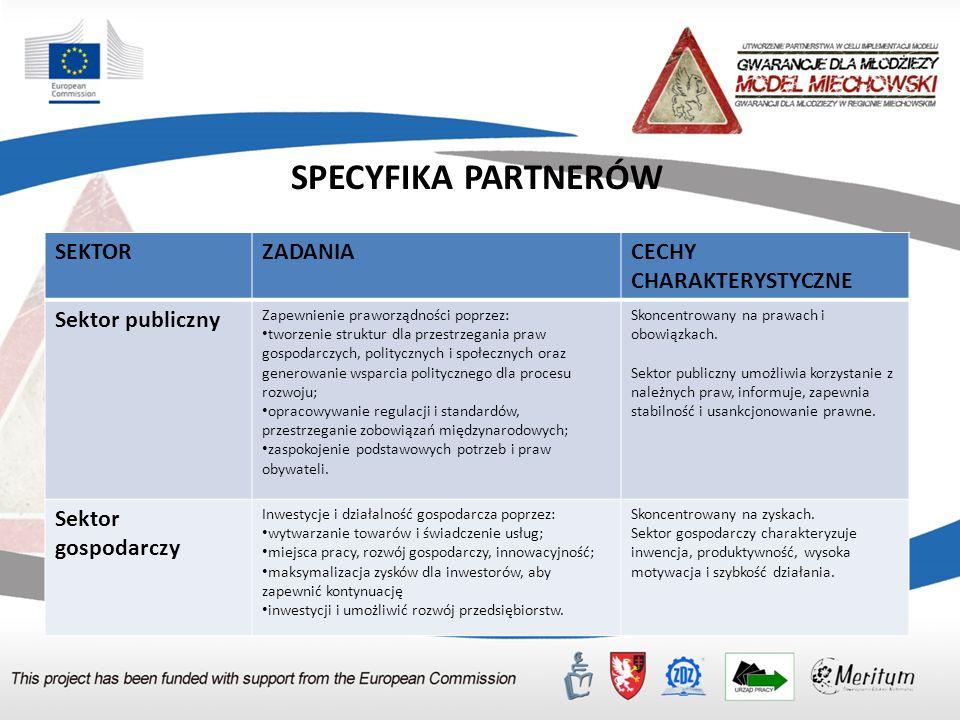 Zawiązywanie i formalizacja partnerstwa na rzecz zarządzania kompetencjami Sformalizowane partnerstwo na rzecz zarządzania kompetencjami, działa w oparciu o umowę, która powinna zawierać: Cel partnerstwa; Czas obowiązywania umowy; Odpowiedzialności lidera- Operatora modelu oraz partnerów wobec osób trzecich za zobowiązania partnerstwa; Zadania i obowiązki partnerów w partnerstwie; Jeżeli partnerstwo przewiduje zaangażowanie finansowe partnerów-plan czasowo-finansowy w podziale na wydatki wszystkich uczestników partnerstwa oraz zasady zarządzania finansowego, w tym przepływów finansowych i rozliczania środków; Zasady komunikacji i przepływu informacji w partnerstwie; Zasady podejmowania decyzji w partnerstwie; Pełnomocnictwo lub upoważnienie do reprezentowania partnerów; Sposób wewnętrznego monitorowania i kontroli zobowiązań partnerstwa; Zasady odstąpienia od umowy i wystąpienia z partnerstwa; Zasady przystąpienia do umowy nowych podmiotów; Zasady aneksowania umowy; Inne, zgodne ze specyfiką partnerstwa lokalnego oraz oczekiwaniami partnerów.