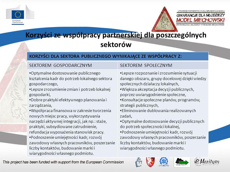 Identyfikacja i analiza potencjalnych partnerów partnerstwa na rzecz zarządzania kompetencjami Mapa partnerów
