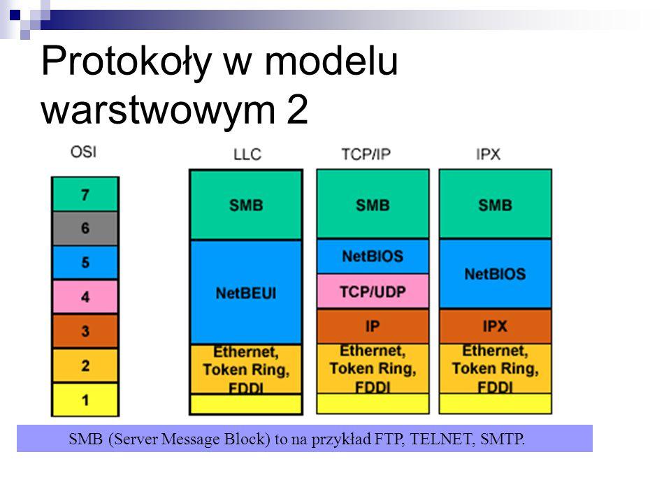 Protokoły w modelu warstwowym 2 SMB (Server Message Block) to na przykład FTP, TELNET, SMTP.