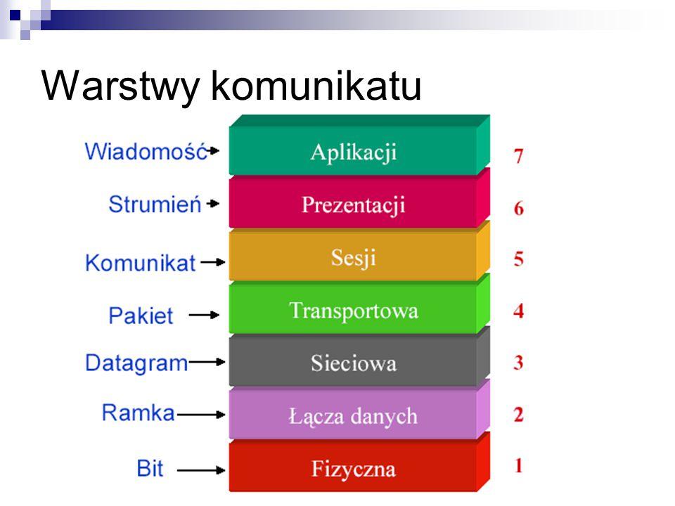 Funkcje warstw Zastosowań (aplikacji, prezentacji, sesji) - oferuje usługi sieciowe użytkownikom lub programom, np.