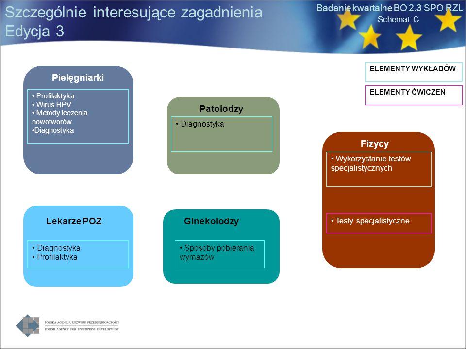 Badanie kwartalne BO 2.3 SPO RZL Szczególnie interesujące zagadnienia Edycja 3 Pielęgniarki Schemat C Profilaktyka Wirus HPV Metody leczenia nowotworów Diagnostyka Lekarze POZ Diagnostyka Profilaktyka Patolodzy Diagnostyka Fizycy Wykorzystanie testów specjalistycznych Ginekolodzy Sposoby pobierania wymazów Testy specjalistyczne ELEMENTY WYKŁADÓW ELEMENTY ĆWICZEŃ