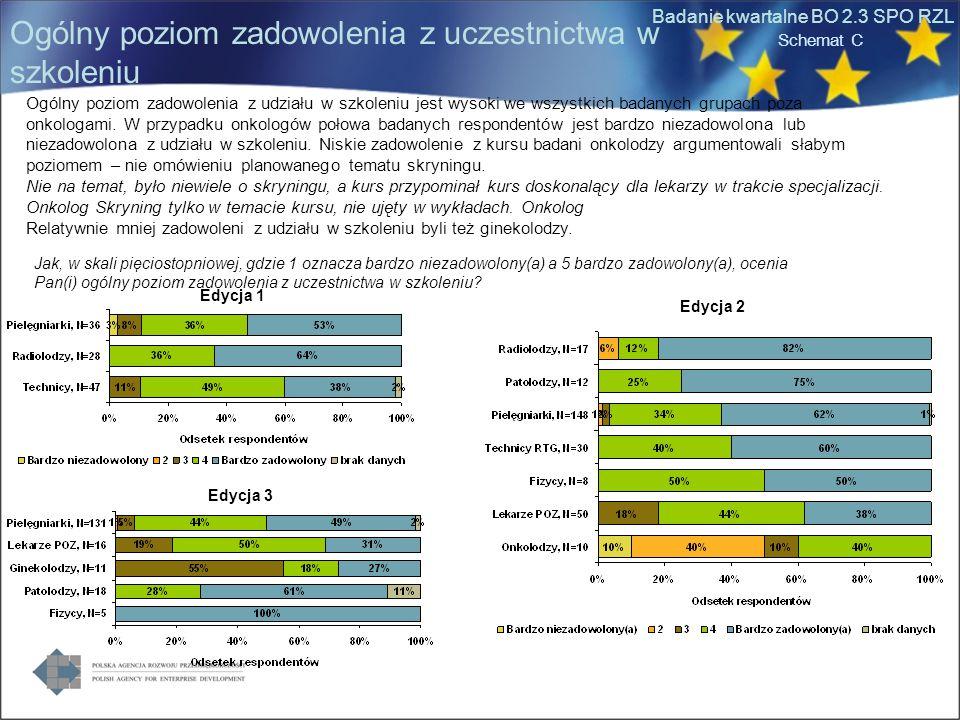 Badanie kwartalne BO 2.3 SPO RZL Ogólny poziom zadowolenia z uczestnictwa w szkoleniu Jak, w skali pięciostopniowej, gdzie 1 oznacza bardzo niezadowolony(a) a 5 bardzo zadowolony(a), ocenia Pan(i) ogólny poziom zadowolenia z uczestnictwa w szkoleniu.