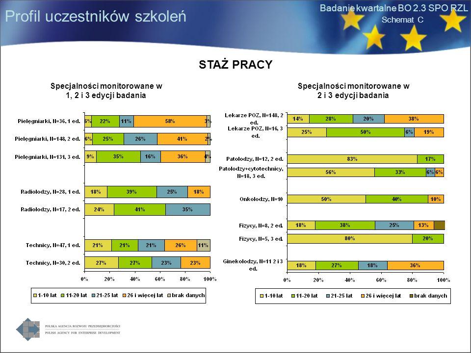Badanie kwartalne BO 2.3 SPO RZL Wykład Zajęcia praktyczne Całość szkolenia Ocena zdjęć, wypełnianie ankiet (30%) Kontrola jakości (20%) Dyskusje, zadawanie pytań (20%) Ocena zdjęć problematycznych (43%) Błędy diagnostyczne (14%) Kontrola jakości (38%) Technika badania mammograficznego (31%) Różnicowanie zmian nowotworowych (23%) Rak piersi (23%) Kontrola jakości (38%) Pozycjonowanie (23%) Technika badania mammograficznego, obsługa aparatury mammograficznej (14%) Nie dotyczy Bardzo rzadko wymieniane (!) relatywnie najczęściej: Zagadnienia związane z rehabilitacją Pielęgniarki RadiolodzyTechnicy Schemat C Brakujące elementy szkolenia Edycja 1