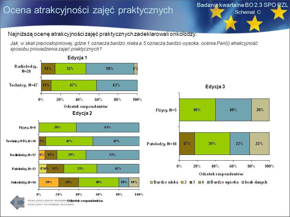 Badanie kwartalne BO 2.3 SPO RZL Klasyfikacja BIRADS (21%) Zagadnienia kliniczne (14%) Błędy diagnostyczne (14%) Ocena zdjęć problematycznych (21%) Techniki biopsji (11%) Procedury diagnostyczne, specjalistyczne (!1%) Kontrola jakości (21%) Technika badania mammograficznego (15%) Inne techniki obrazowania piersi (13%) Badania kliniczne (13%) Inwazyjne metody diagnostyczne (13%) Kontrola jakości (23%) Pozycjonowanie (21%) Inwazyjne procedury diagnostyczne (19%) Biopsje (17%) Nie dotyczy Diagnostyka i geneza nowotworów (33%) Metody leczenia (33%) Metody prowadzenia profilaktyki (25%) Wykład Zajęcia praktyczne Całość szkolenia Pielęgniarki RadiolodzyTechnicy Schemat C Szczególnie interesujące zagadnienia Edycja 1