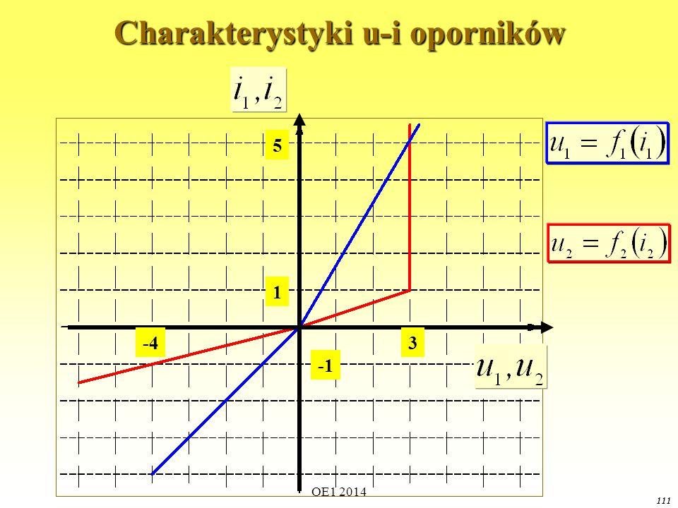 OE1 2014 110 Połączenie szeregowe oporników nieliniowych Zadanie: znając charakterystyki napięciowo-prądowe obu oporników nieliniowych wyznaczyć wypadkową charakterystykę połączenia szeregowego tych elementów.
