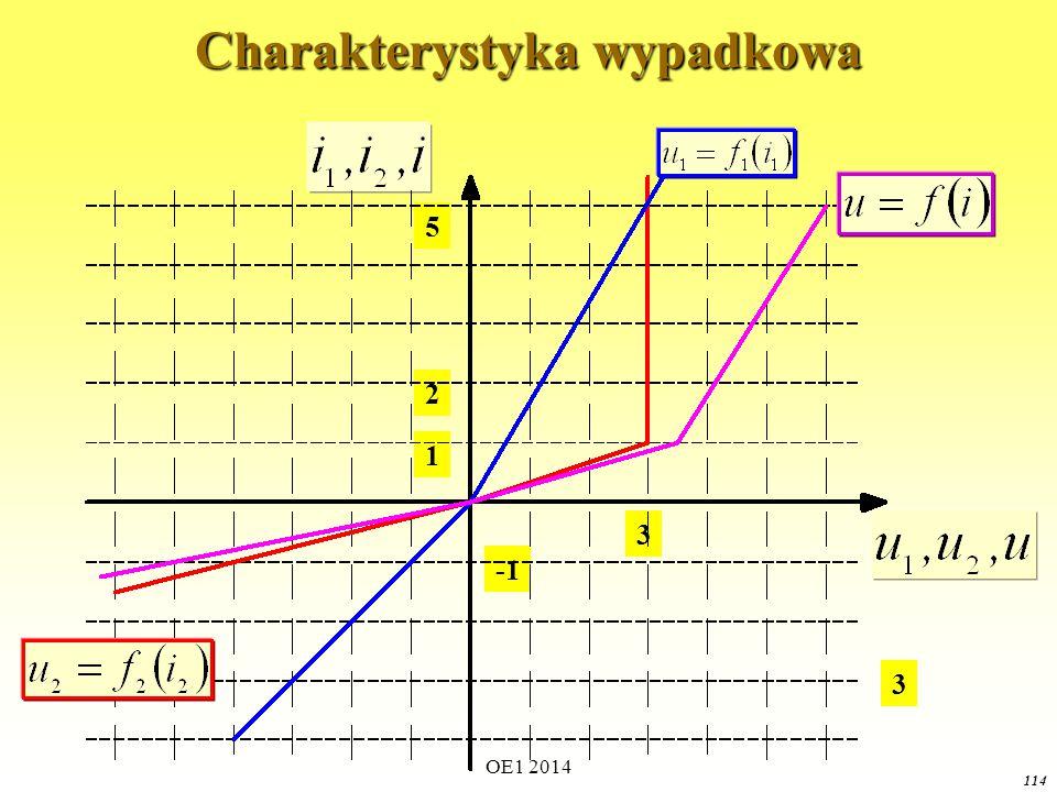 OE1 2014 113 Dodawanie napięć (punkt i=1 oraz i=2) 3 1 5 2