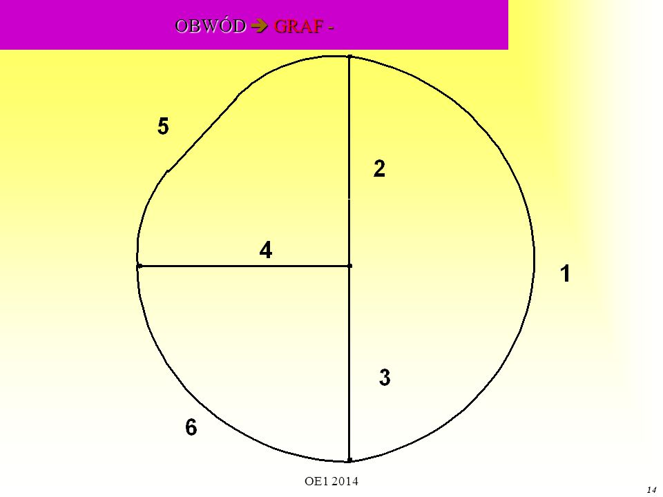 OE1 2014 13 Tworzenie grafu 1 2 Element obwodu między węzłami 1 i 2 1 2 1-sza 1-sza gałąź grafu niezorientowanego między węzłami 1 i 2 1 2 1-sza 1-sza gałąź grafu zorientowanego między węzłami 1 i 2