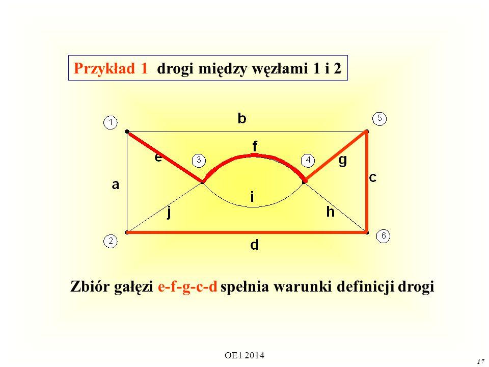 OE1 2014 16 DROGADROGA Drogą między węzłami j i k nazywamy zbiór gałęzi grafu utworzony w ten sposób, że kolejne gałęzie mają wspólny węzeł, w żadnym węźle nie łączą się więcej niż dwie gałęzie zbioru, z węzłem j oraz z węzłem k łączy się dokładnie jedna gałąź zbioru.