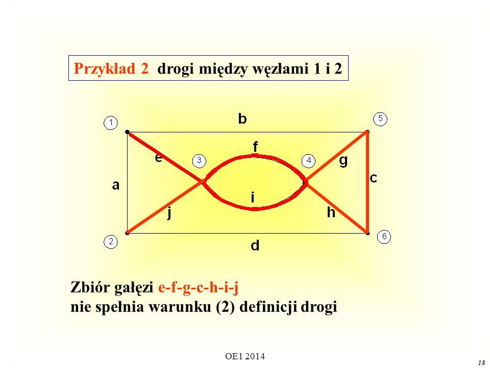 OE1 2014 17 Zbiór gałęzi e-f-g-c-d spełnia warunki definicji drogi Przykład 1 drogi między węzłami 1 i 2