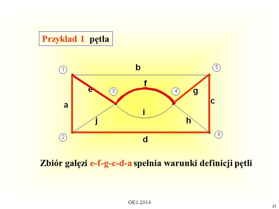 OE1 2014 20 PętlaPętla Pętlą grafu nazywamy podgraf grafu spełniający następujące warunki podgraf jest spójny, w każdym węźle podgrafu łączą się dwie i tylko dwie gałęzie.