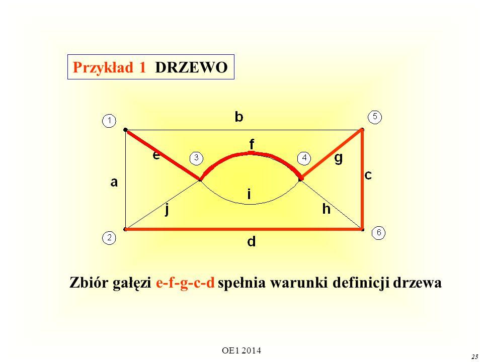 OE1 2014 24 DRZEWODRZEWO Drzewem grafu spójnego nazywamy spójny podgraf obejmujący wszystkie węzły i nie zawierający żadnej pętli.