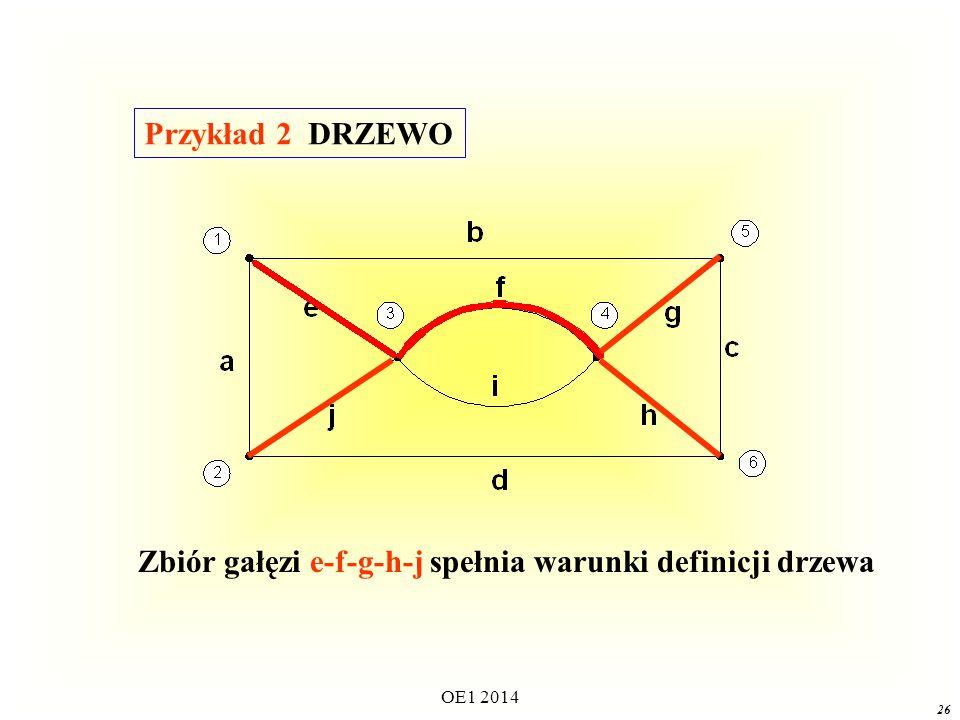 OE1 2014 25 Zbiór gałęzi e-f-g-c-d spełnia warunki definicji drzewa Przykład 1 DRZEWO