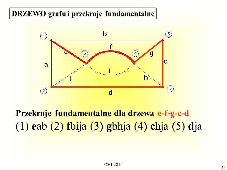 OE1 2014 33 PRZEKRÓJ FUNDAMENTALNY Przekrojem grafu spójnego nazywamy fundamentalnym jeżeli jest utworzony z dokładnie jednej gałęzi drzewa i gałęzi dopełnienia.