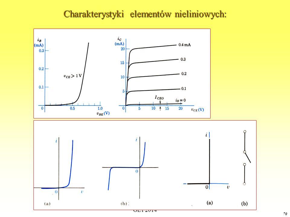 OE1 2014 69 Oporniki nieliniowe nieuzależnione ii nieuzależnionym.Opornik, dla którego u jest jednoznaczną funkcją prądu i dla i  (-  ;+  ) oraz dla i jest jednoznaczną funkcją napięcia u dla u  (-  ;+  ) nazywamy nieuzależnionym.