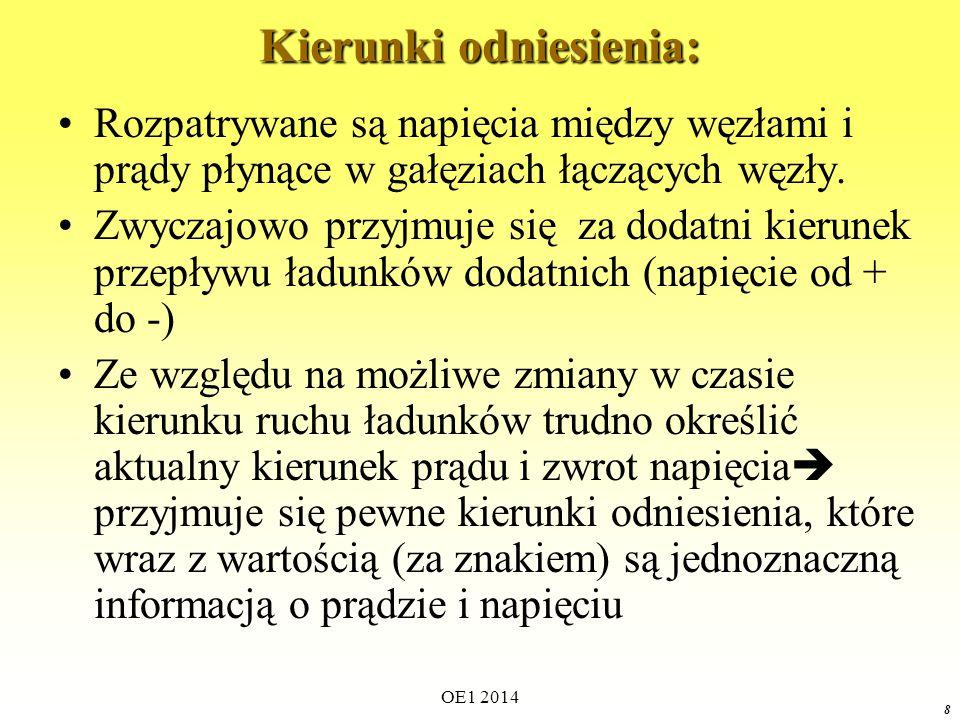 OE1 2014 18 Zbiór gałęzi e-f-g-c-h-i-j nie spełnia warunku (2) definicji drogi Przykład 2 drogi między węzłami 1 i 2