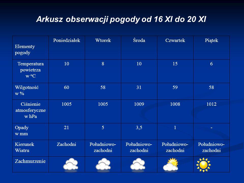 Arkusz obserwacji pogody od 16 XI do 20 XI Elementy pogody PoniedziałekWtorekŚrodaCzwartekPiątek Temperatura powietrza w o C 108 156 Wilgotność w % 60