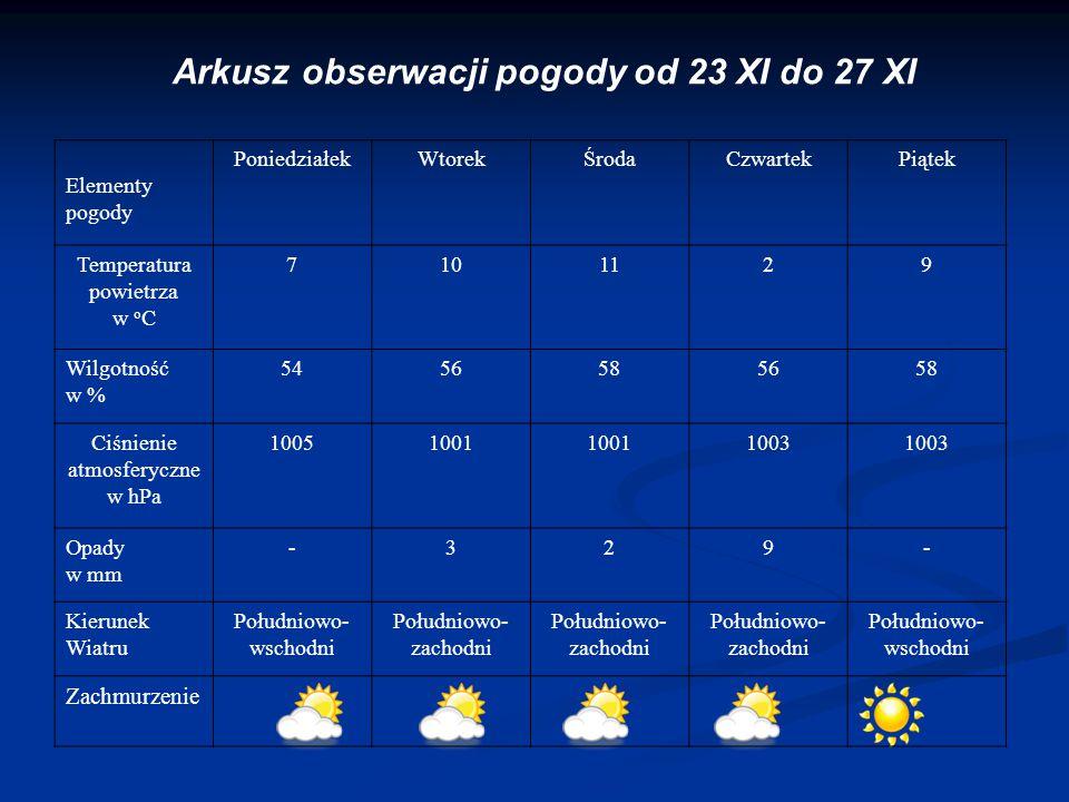 Arkusz obserwacji pogody od 23 XI do 27 XI Elementy pogody PoniedziałekWtorekŚrodaCzwartekPiątek Temperatura powietrza w o C 7101129 Wilgotność w % 54
