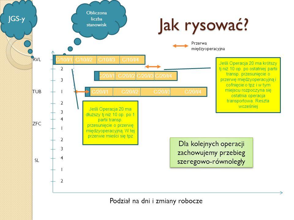 Jak rysować? RVL TUB ZFC SL 1 2 3 1 2 3 4 1 2 3 4 1 2 JGS-y Obliczona liczba stanowisk C/10/I/1 C/10/I/2 C/10/I/3 C/10/I/4 C/20/I/1 C/20/I/2 C/20/I/3