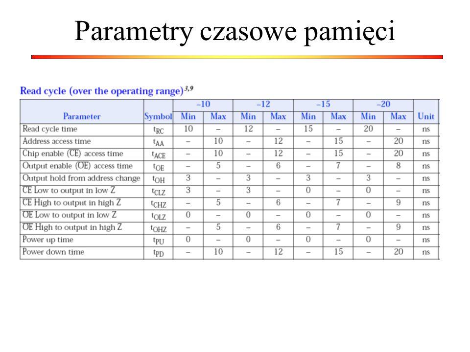 Parametry czasowe pamięci