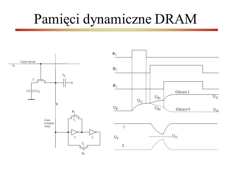 Pamięci dynamiczne DRAM Linia kolumny (bitu) Linia wiersza CBCB CSCS W T B Ф1Ф1 Ф3Ф3 T2T2 T1T1 I1I1 I2I2 Ф1Ф1 Ф2Ф2 Ф3Ф3 Odczyt 1 Odczyt 0 U S1 U S0 U