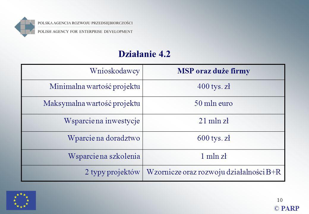 10 Działanie 4.2 WnioskodawcyMSP oraz duże firmy Minimalna wartość projektu400 tys.