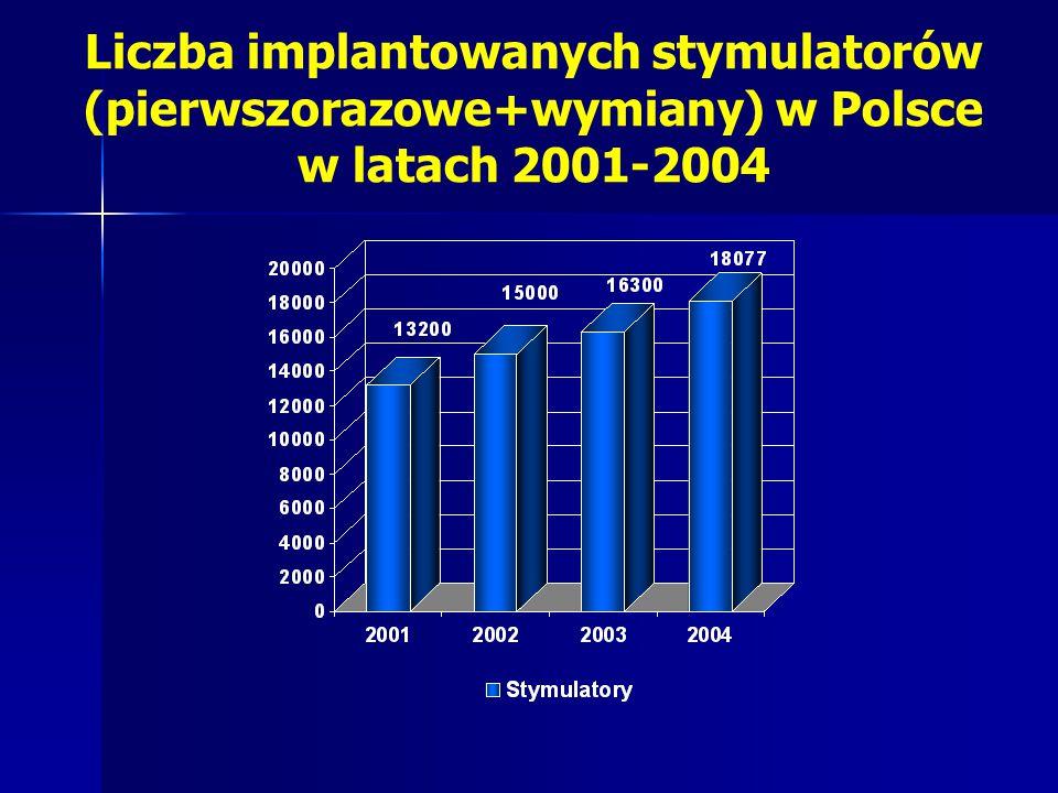 Liczba implantowanych stymulatorów (pierwszorazowe+wymiany) w Polsce w latach 2001-2004