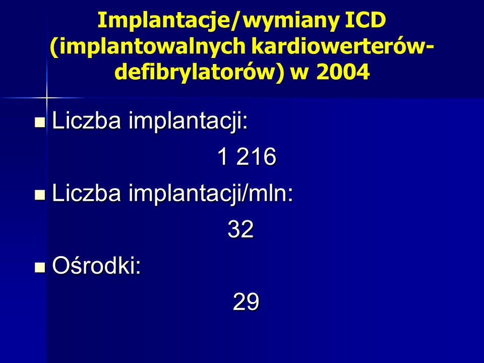 Implantacje/wymiany ICD (implantowalnych kardiowerterów- defibrylatorów) w 2004 Liczba implantacji: Liczba implantacji: 1 216 Liczba implantacji/mln: Liczba implantacji/mln:32 Ośrodki: Ośrodki:29