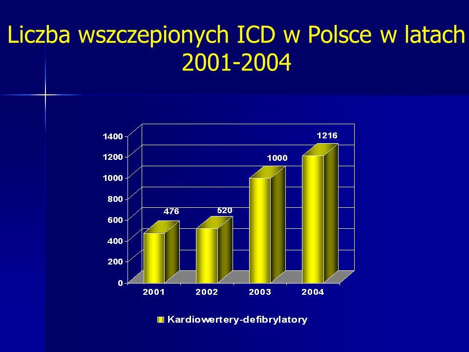 Liczba wszczepionych ICD w Polsce w latach 2001-2004