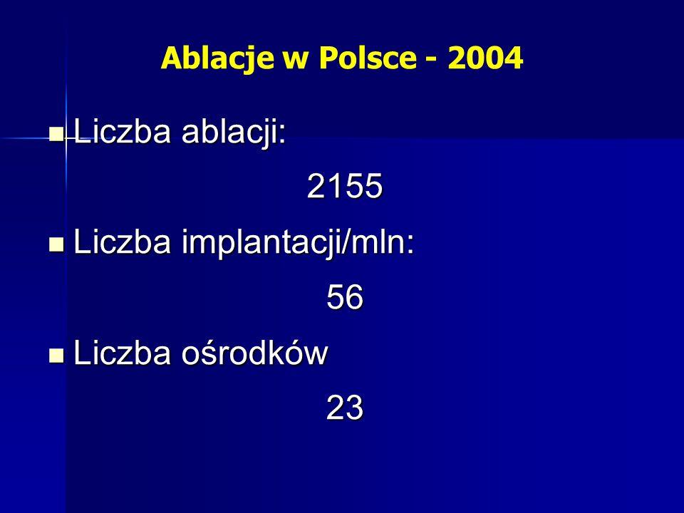 Ablacje w Polsce - 2004 Liczba ablacji: Liczba ablacji:2155 Liczba implantacji/mln: Liczba implantacji/mln:56 Liczba ośrodków Liczba ośrodków23