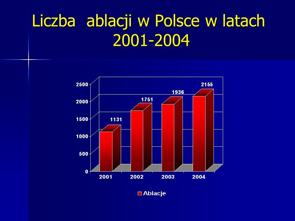 Liczba ablacji w Polsce w latach 2001-2004