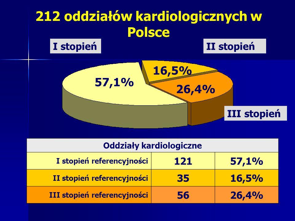 212 oddziałów kardiologicznych w Polsce Oddziały kardiologiczne I stopień referencyjności 12157,1% II stopień referencyjności 3516,5% III stopień referencyjności 5626,4% 57,1% 16,5% 26,4% I stopień III stopień II stopień