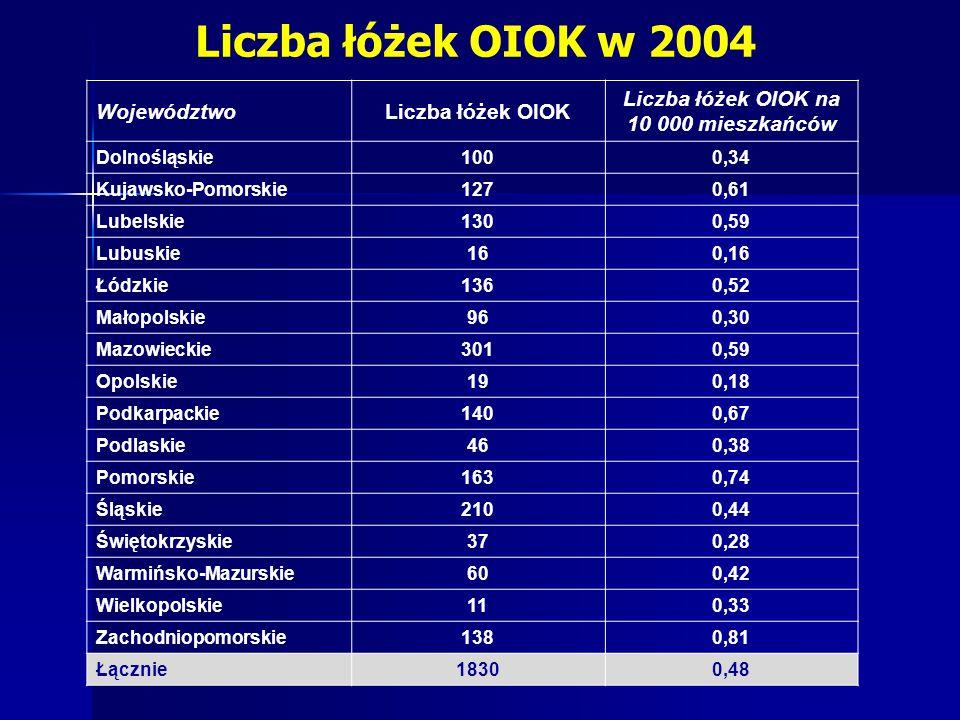 Liczba łóżek OIOK w 2004 WojewództwoLiczba łóżek OIOK Liczba łóżek OIOK na 10 000 mieszkańców Dolnośląskie1000,34 Kujawsko-Pomorskie1270,61 Lubelskie1300,59 Lubuskie160,16 Łódzkie1360,52 Małopolskie960,30 Mazowieckie3010,59 Opolskie190,18 Podkarpackie1400,67 Podlaskie460,38 Pomorskie1630,74 Śląskie2100,44 Świętokrzyskie370,28 Warmińsko-Mazurskie600,42 Wielkopolskie110,33 Zachodniopomorskie1380,81 Łącznie18300,48