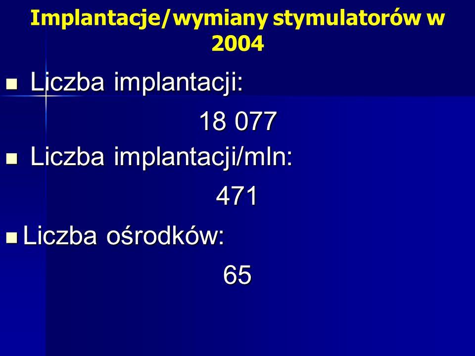 Implantacje/wymiany stymulatorów w 2004 Liczba implantacji: Liczba implantacji: 18 077 Liczba implantacji/mln: Liczba implantacji/mln:471 Liczba ośrodków: Liczba ośrodków:65