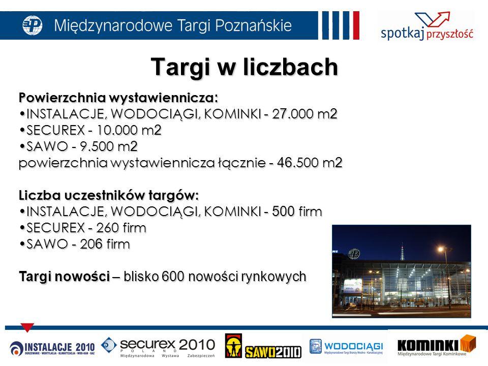 Powierzchnia wystawiennicza : INSTALACJE, WODOCIĄGI, KOMINKI - 2 7.000 m 2INSTALACJE, WODOCIĄGI, KOMINKI - 2 7.000 m 2 SECUREX - 10.000 m 2SECUREX - 10.000 m 2 SAWO - 9.500 m 2SAWO - 9.500 m 2 powierzchnia wystawiennicza łącznie - 46.500 m 2 Liczba uczestników targów: INSTALACJE, WODOCIĄGI, KOMINKI - 500 firmINSTALACJE, WODOCIĄGI, KOMINKI - 500 firm SECUREX - 260 firmSECUREX - 260 firm SAWO - 20 6 firmSAWO - 20 6 firm Targi nowości – blisko 600 nowości rynkowych Targi w liczbach