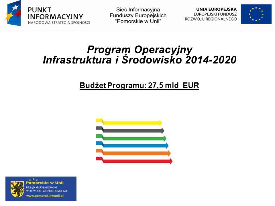 Program Operacyjny Infrastruktura i Środowisko 2014-2020 Budżet Programu: 27,5 mld EUR