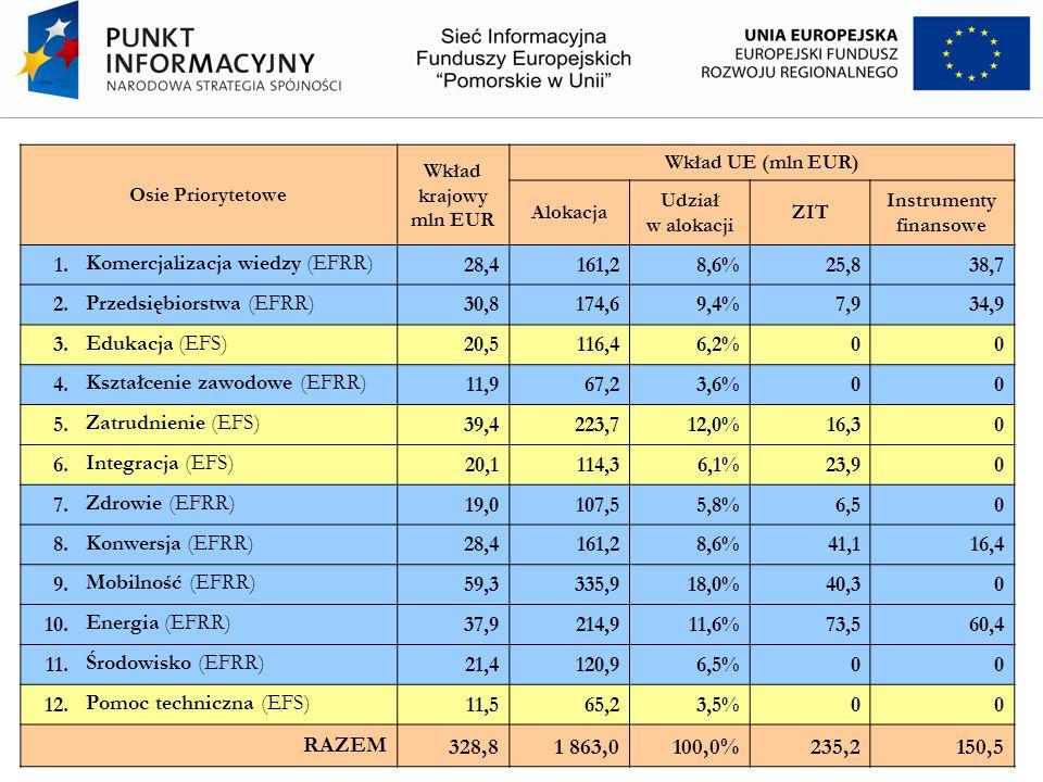 Baza PROJEKTY 2020 Baza PROJEKTY 2020 ma na celu przygotowanie maksymalnej liczby jak najlepszych przedsięwzięć: gotowych do aplikowania w perspektywie finansowej 2014-2020 zgodnych z celami Strategii Rozwoju Województwa Pomorskiego realizujących założenia poszczególnych Regionalnych Programów Strategicznych wpisujących się w priorytety inwestycyjne z projektu Rozporządzenia ogólnego Rady WE.