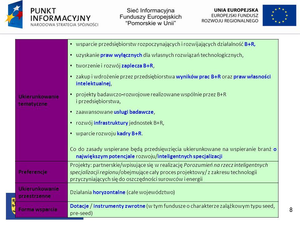 Priorytet I Wsparcie prowadzenia prac B+R przez przedsiębiorstwa oraz konsorcja naukowo-przemysłowe Priorytet I Wsparcie prowadzenia prac B+R przez przedsiębiorstwa oraz konsorcja naukowo-przemysłowe Priorytet II Wsparcie innowacji w przedsiębiorstwach Priorytet II Wsparcie innowacji w przedsiębiorstwach Priorytet III Wsparcie otoczenia i potencjału innowacyjnych przedsiębiorstw Priorytet III Wsparcie otoczenia i potencjału innowacyjnych przedsiębiorstw Priorytet IV Zwiększenie potencjału naukowo-badawczego Priorytet IV Zwiększenie potencjału naukowo-badawczego Priorytet V Pomoc techniczna Priorytet V Pomoc techniczna
