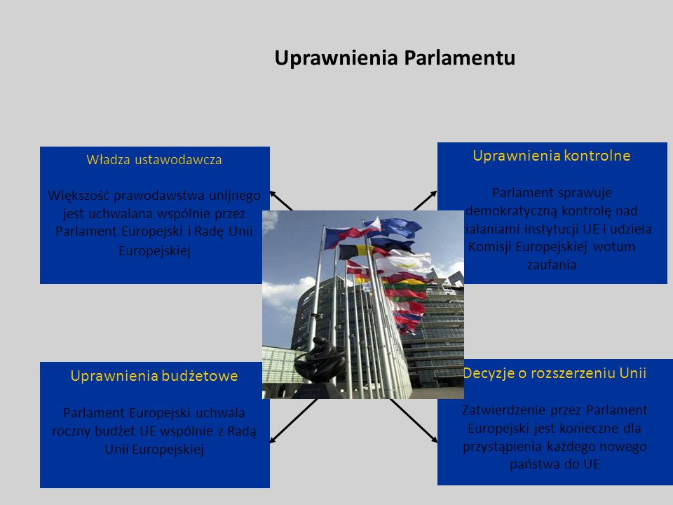 Uprawnienia budżetowe Parlament Europejski uchwala roczny budżet UE wspólnie z Radą Unii Europejskiej Decyzje o rozszerzeniu Unii Zatwierdzenie przez