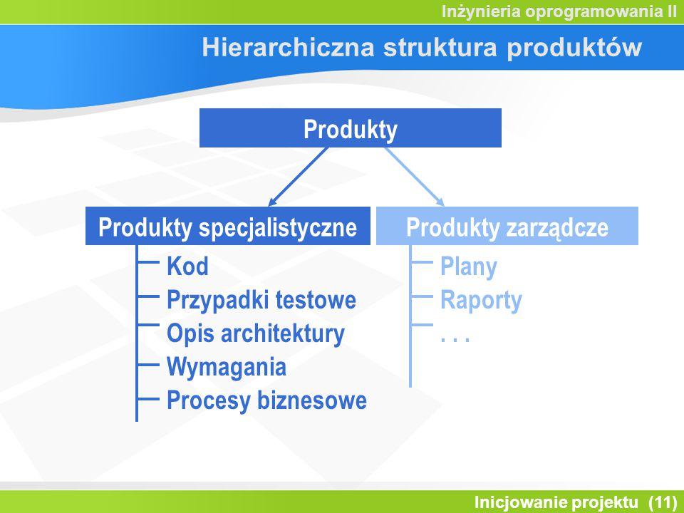 Inicjowanie projektu (11) Inżynieria oprogramowania II Hierarchiczna struktura produktów Produkty specjalistyczneProdukty zarządcze Produkty Plany Rap