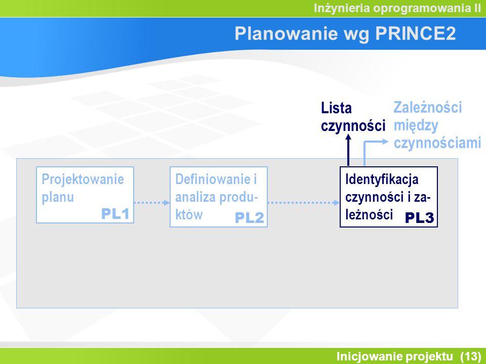 Inicjowanie projektu (13) Inżynieria oprogramowania II Projektowanie planu Definiowanie i analiza produ- któw Identyfikacja czynności i za- leżności P