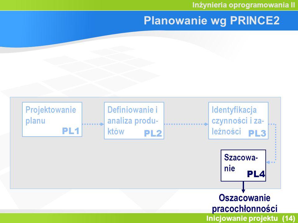 Inicjowanie projektu (14) Inżynieria oprogramowania II Projektowanie planu Definiowanie i analiza produ- któw Identyfikacja czynności i za- leżności P