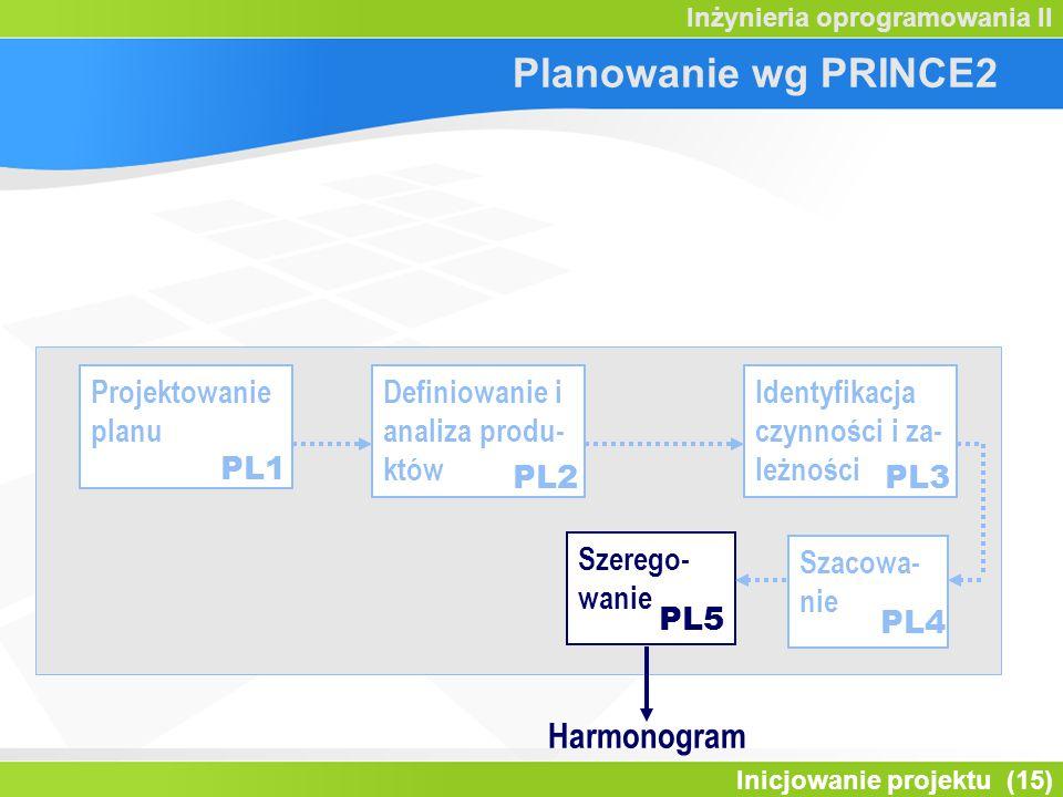 Inicjowanie projektu (15) Inżynieria oprogramowania II Projektowanie planu Definiowanie i analiza produ- któw Identyfikacja czynności i za- leżności P
