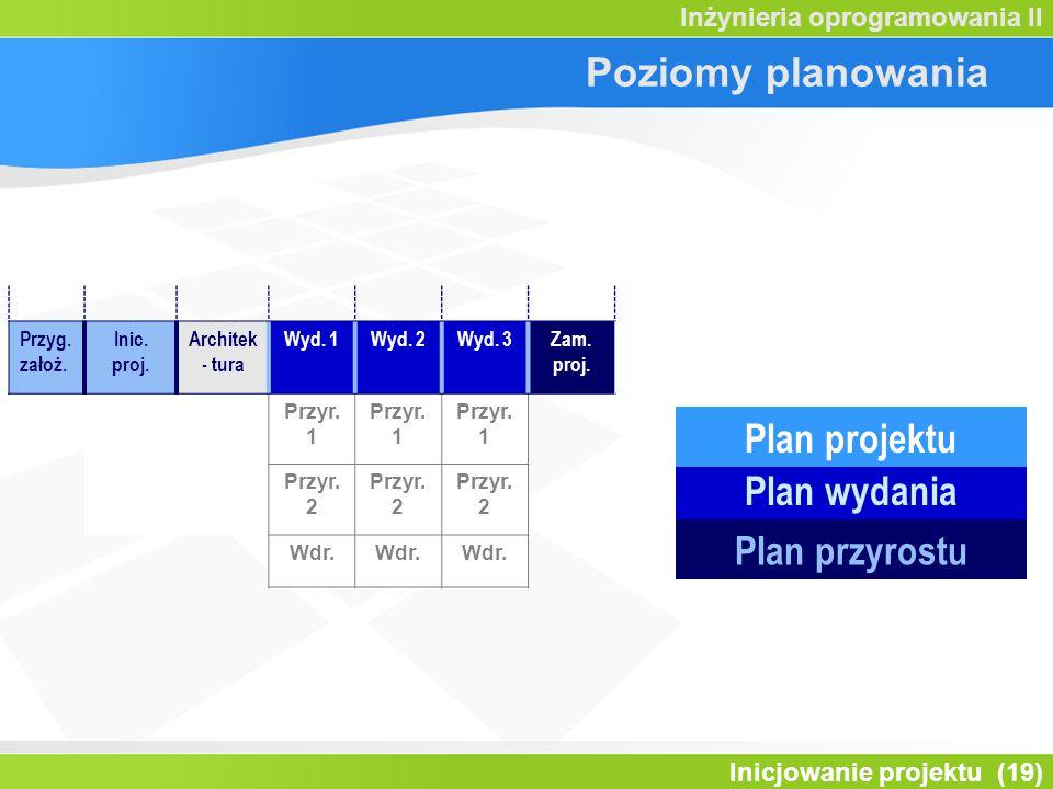 Inicjowanie projektu (19) Inżynieria oprogramowania II Poziomy planowania Przyg. założ. Inic. proj. Architek - tura Wyd. 1Wyd. 2Wyd. 3Zam. proj. Przyr